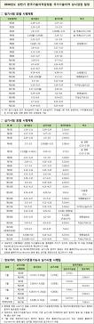 2018년도 상반기 한국기술자격검정원 상시검정 시행계획 일정 (기능·기술 분야 기능사 등급 12개 종목)