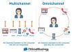 2018년 E-Commerce 트렌드 - B2B
