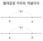 절댓값 푸는법 (절댓값의 등식과 부등식을 푸는 요령)