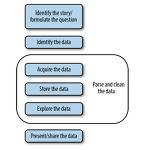 책:Data Wrangling with Python