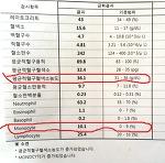 평균 적혈구 혈색소 농도