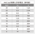 전선굵기 AWG, SQ 환산표