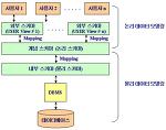 데이터 모델링(data modeling)