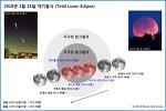 개기월식 진행 예상도 Total Lunar Eclipse 2018. 01. 31.