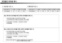 LG U+ 휴대폰자급제 - 요금약정 할인