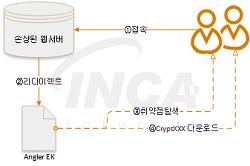 [악성코드 분석] CryptXXX 랜섬웨어 주의