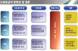 """""""임대차시장 선진화 방안, 건설사 영업수익성 회복에 부정적"""""""