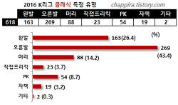 2016 K리그 클래식 기록 결산 (득점)