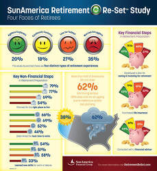 Sun America Retirement Re-Set Study