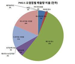 통계로 본 우리나라 대기오염 배출량 중 미세먼지(PM)의 국내 배출원