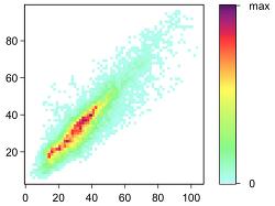 겹치는 데이터, 그래프로 멋지게 그리기 - 깜신의 통계 왕초보 탈출 28탄