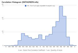 First Trust Japan AlphaDEX Fund $FJP Correlation Histogram