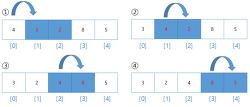 [C언어] 버블정렬 (배열에 있는 정수값 오름차순 정렬하기)