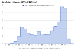 Yangtze River Development Limited $YERR Correlation Histogram