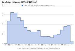First Trust Indxx Global Agriculture ETF $FTAG Correlation Histogram
