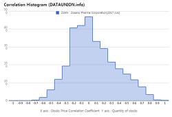 Zosano Pharma Corporation $ZSAN Correlation Histogram