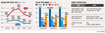 """[2014 주택종합계획] """"시장회복 도화선"""" vs """"2~3년 후 입주난"""""""