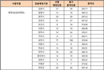 2017 경기도 일반행정직 공무원 경쟁률 및 합격선