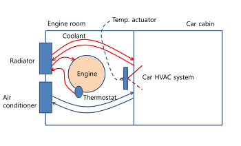 How to troubleshoot car heater air conditioner problem
