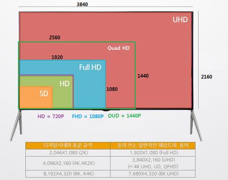 HD, FHD, UHD, QHD, 4K, 720p, 1080p 등 해상도 및 영상규격