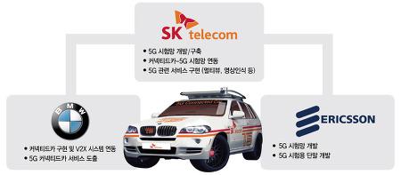 우리에게 다가온 기술 5G 커넥티드 카