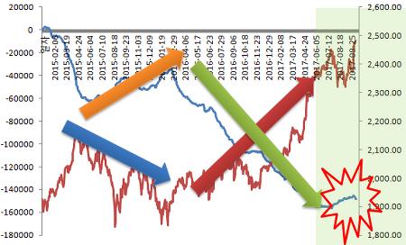 펀드에 자금 흐름 여름이후 달라진 패턴이 만들 투신 쪽 수급