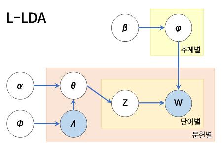 [토픽모델링] S-LDA와 L-LDA