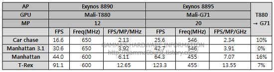 엑시노스8895 GPU 성능. (Exynos8895, Mali-G71MP20)