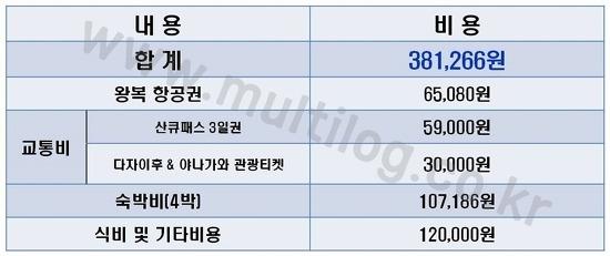 38만원으로 다녀온 4박5일 후쿠오카 자유여행, 세부비용과 코스 공개