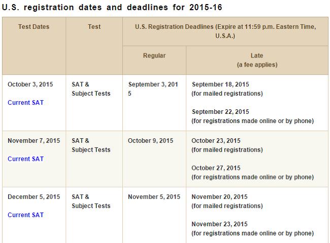 2015-16 SAT, SAT subject Test Dates