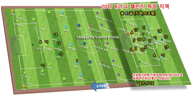 2017 K리그 챌린지 8R 순위&기록 [0423]