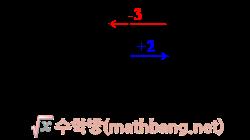 정수의 덧셈 4