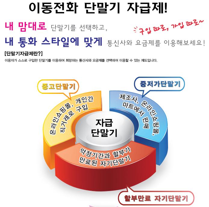 이동전화 단말기 자급제 블랙리스트 제도 결국 SKT, KT 약정할인 위약금 제도 부활의 시작