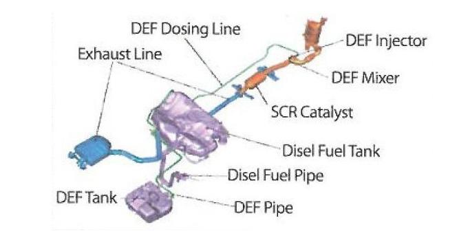 DEF,DEF탱크,디젤 엔진