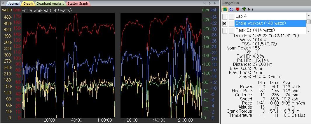 WKO+ 분석 데이터, TSS 101.5, 143w, 149bpm