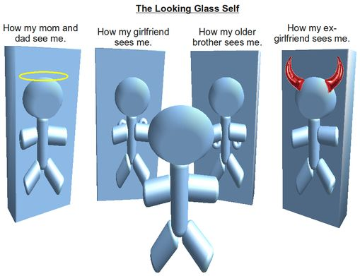 이미지출처: 구글 이미지 검색,  http://commons.wikimedia.org/wiki/File:The_looking_glass_self.png