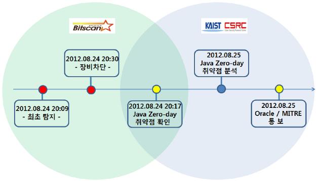 8월 4주차 한국 인터넷 위협 분석 브리핑 ( Java 제로데이와 새로운 위협)