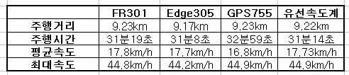 라이딩 데이터 비교