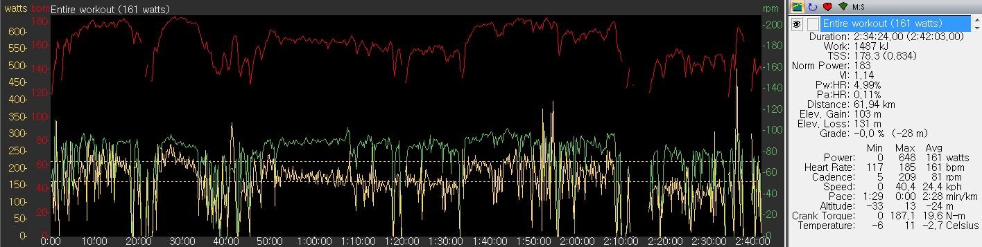 파워미터(파워탭) + Edge 800 데이터