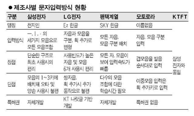 SK텔레콤 안드로이폰 한글 입력 방식 4가지 모두 올인
