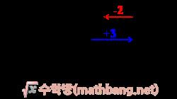 정수의 덧셈3