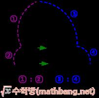 삼각형에서 평행선과 선분의 길이의 비 공식