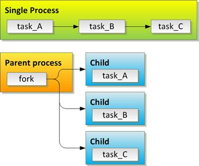 fork - multi-tasking