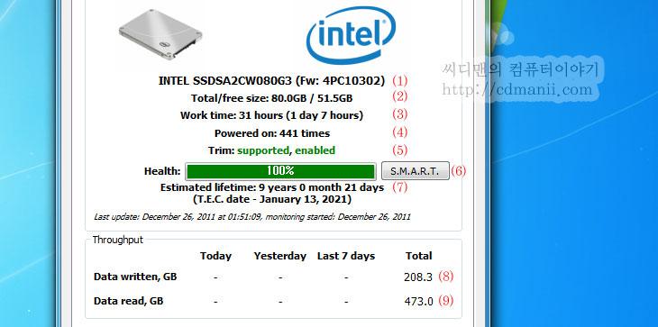 SSD 수명, 수명, SSD, 솔리드 스테이트 드라이브, Solid State Drive, SLC, MLC, 컨트롤러, 시간, ssdlife free, ssdlife pro, 삼성, 담당자, 인텔, intel, Samsung, IT, S.M.A.R.T, 펌웨어, 총쓰기, 총읽기, 횟수, 켜진횟수, health, 헬쓰,SSD 수명을 ssdlife free 프로그램을 이용해서 체크가 가능 합니다. 물론 정확한 수명이라기 보다는 예상되는 수명을 측정하는 것이죠. 최근 하드디스크의 판매량이 줄어들면서 SSD 수명에 대해서 관심이 많이 늘어났는데요. 그만큼 찾는 사람이 많아졌다는 이야기이기도 합니다 .측정 프로그램은 아래에서 알아보겠습니다. 예전에는 80GB가 적정선이었지만, 지금은 120GB가 예전의 80GB의 가격정도로 낮아지면서 SSD를 운영체제용으로 쓰고 HDD를 부족한 용량을 채우는 용도로 같이 많이 쓰고 있죠.  SSD는 크게 SLC와 MLC 두가지 타입으로 나뉩니다. SLC는 Single Level Cell의 약자이며 하나의 셀당 1개의 비트를 저장하는 방식입니다. MLC는 하나의 셀당 2개 이상의 비트를 저장하는 방식 입니다. 일반적으로는 SLC 타입이 속도가 빠릅니다. 신뢰할 수 있는 수명도 예측이 가능하며 수명이 깁니다. 이에 반해서 MLC 타입은 셀당 저장할 수 있는 비트 수 가 많으므로 좀 더 저렴하게 만들 수 있지만, 수명 예측이 힘들고 속도가 상대적으로 느립니다.  물론 MLC 타입의 SSD 드라이브도 컨트롤러를 어떤것을 썼느냐에 따라서 수명과 속도가 다릅니다. 초기버전은 프리징 증상 및 점차 느려지는 문제 등으로 문제가 있었지만, 최근의 드라이브들은 이런 문제를 대부분 해결을 했습니다. 참고로 지금 나와있는 저렴한 SSD는 모두 MLC 타입 입니다.  SSD 드라이브에서 수명에 대한 이야기가 나온것은 셀의 쓰기 횟수에 제한이 있기 때문입니다. SLC 타입이라면 1개의 셀당 10만회의 쓰기가 가능하므로 모든 셀을 쓰기 불가능하도록 쓰려면 상당히 시간이 걸리므로 거의 영구적으로 사용이 가능하다는 이야기가 나왔지만, MLC 타입은 셀당 복수의 비트를 저장하므로 내용을 다시 쓰기 위해서는 다시 비우는 작업을 하면서 그만큼 쓰기가 많아지고 수명이 짧아지게 됩니다. 그리고 제조공정이 올라가면서 다시 쓰기의 횟수는 더 줄어듭니다. 제조하는 입장에서는 보다 저렴하게 셀을 만들 수 있지만 그만큼 수명이 더 줄어드는 것 이죠.  지금까지 SSD 수명에 대해서 비관적인 이야기를 많이 했지만, 실제 사용시 수명을 그렇게 많이 걱정 할 필요는 없어 보입니다. 일반적인 사용시에 쓰기횟수가 그렇게 엄청나진 않기 때문이죠. 물론 대량 파일복사를 너무 자주하고 P2P를 엄청나게 쓴다면 예외겠지만요.  SSD 수명에 대해서 삼성 SSD 관계자와 이야기를 나눈적이 있습니다. 서버시장에서 SSD의 사용에 대해서 절대 안된다고 이야기를 저에게 주신분도 실제로 계셨는데 그것에 대해서 질문을 해 보았습니다. SSD 관계자는 서버형 모델은 일반사용자에게 판매가 되지 않고 서버에 SSD를 사용할 때에도 여러가지를 충분히 검토 후 제공을 한다고 하네요. 물론 제공만 하고 끝나는게 아니라 계속 케어(Care)를 합니다. 서버(Server)에서 사용을 할 경우 읽기 작업이 대부분의 작업을 차지할 경우에는 문제가 없지만 작은 파일의 대량 쓰기를 엄청나게 하는 경우, 즉 DB 등에는 검토를 해서 문제가 있을 경우에는 제공을 안한다고 합니다. 그러니 서버에 사용해서 문제가 있을 수 는 없는 것 이죠. 만약 문제가 없다고 판단하여 제공을 했는데 문제가 생긴 경우는 모두 해결을 해준다고 합니다. 물론 이렇게 서버에 SSD를 사용하는것은 상당히 고사양의 서버 즉 상당히 큰 기업에서 보통 문의를 하고 사용을 한다고 하네요. 실제 수요가 어느정도 되냐고 물었는데 수치를 정확하게 알려줄 수 는 없었지만 상당히 많다고 합니다.  서버용 SSD와 일반 SSD가 무엇이 다른걸까요? 그냥 판매를 못하게 하고 케어만 하는정도일까요? 이에 대해서 SSD 관계자는 서버용 S