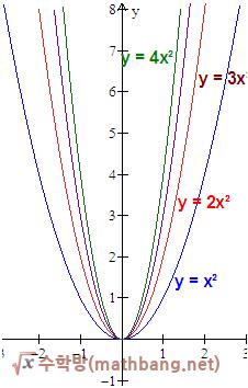 이차함수 그래프의 특징 - a와 그래프 폭의 관계 (a > 0)