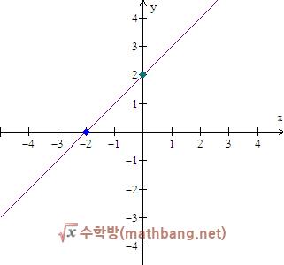 그래프를 보고 직선의 방정식 구하기 - x, y 절편을 알 때