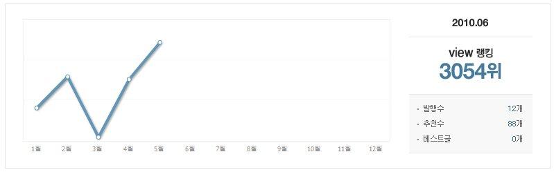 view 랭킹 3054위~! 이걸로 뭘 할 수 있나??