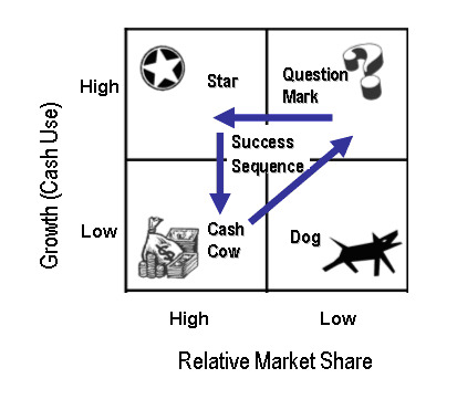 the bcg matrix of hp Hp bcg matrix relative market share industry growth rate high medium low 10  50 00 high +20 medium 0 low - 20 stars c a   ii d.