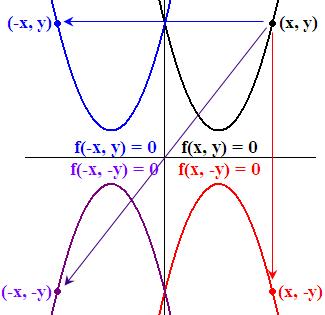 도형의 대칭이동 - 축에 대하여 대칭이동