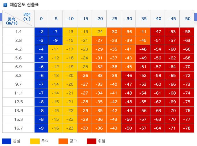 체감온도 산출표